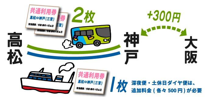 ジャンボフェリー・フットバス共通利用券 航路
