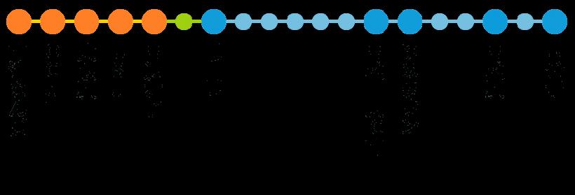 大阪-高松線 路線図